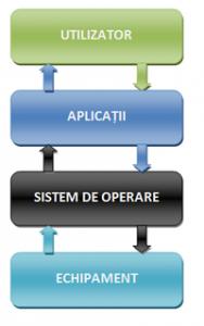 sistem-operare-200x3201-188x300